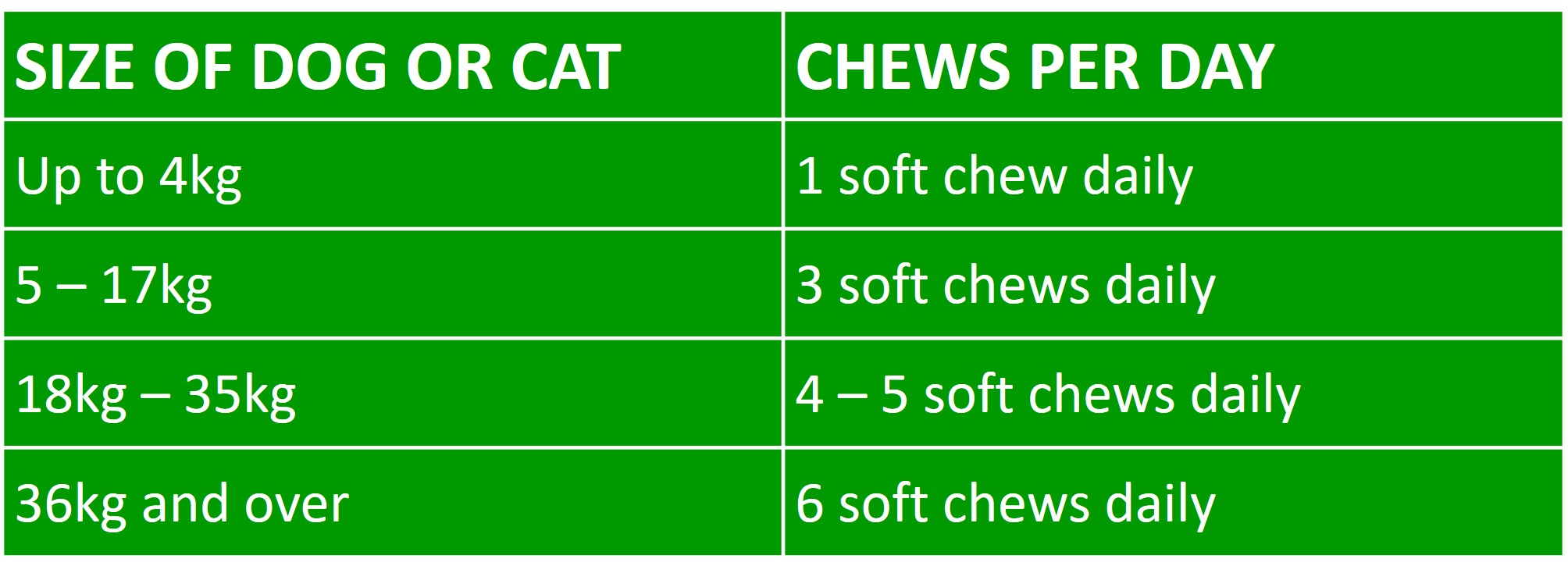 Joint care chews feeding guide